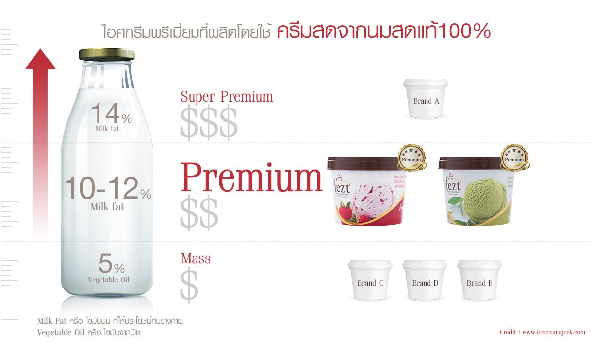 ไอศกรีมพรีเมี่ยมที่ผลิตโดยใช้ครีมสดจากนมสดแท้ 100%