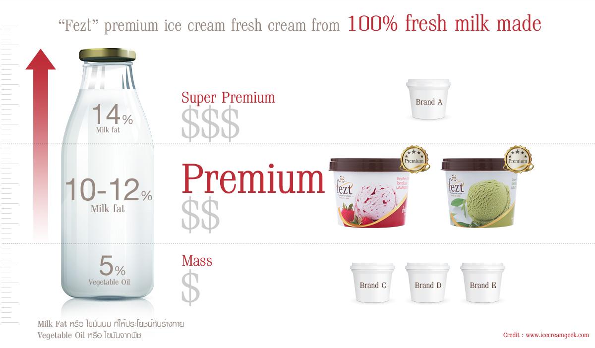 Fezt premium ice cream fresh cream from 100% fresh milk made